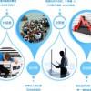 景区智能化管理系统